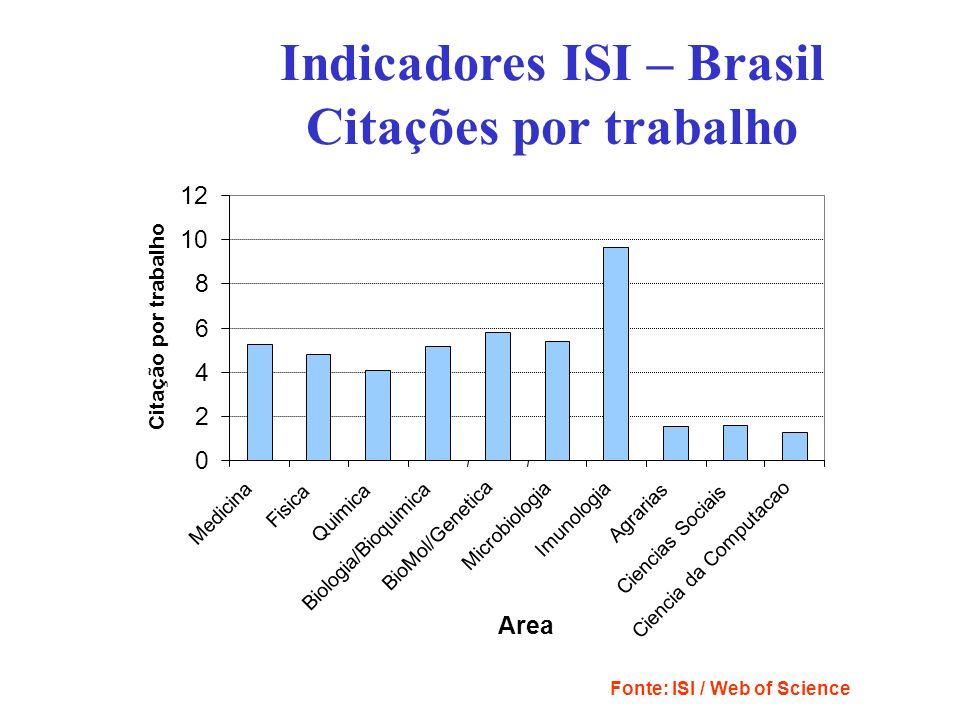 Fonte: ISI / Web of Science 0 2 4 6 8 10 12 Medicina Fisica Quimica Biologia/Bioquimica BioMol/Genetica Microbiologia Imunologia Agrarias Ciencias Soc