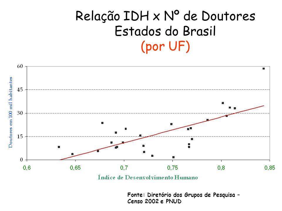 Fonte: Diretório dos Grupos de Pesquisa – Censo 2002 e PNUD Relação IDH x Nº de Doutores Estados do Brasil (por UF)