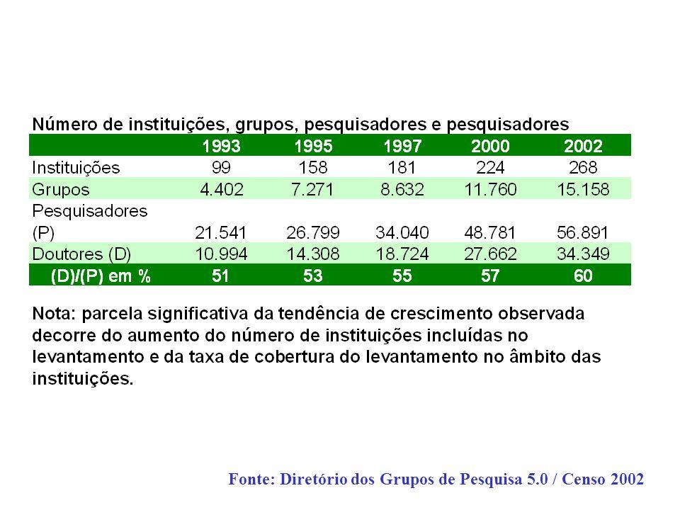 Fonte: Diretório dos Grupos de Pesquisa 5.0 / Censo 2002
