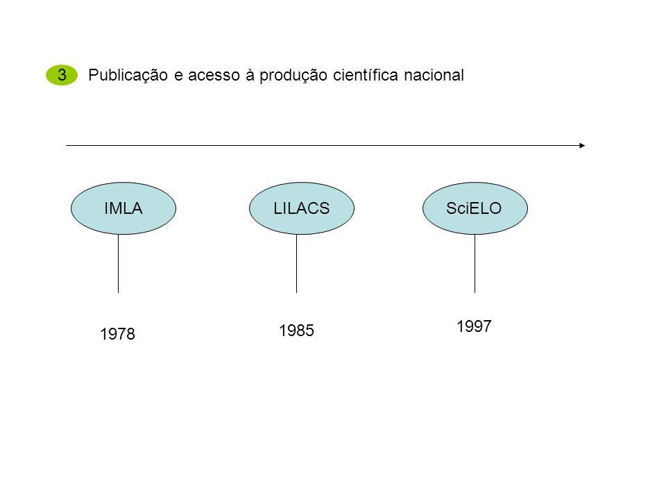 Publicação e acesso à produção científica nacional 3 IMLALILACSSciELO 1978 1985 1997