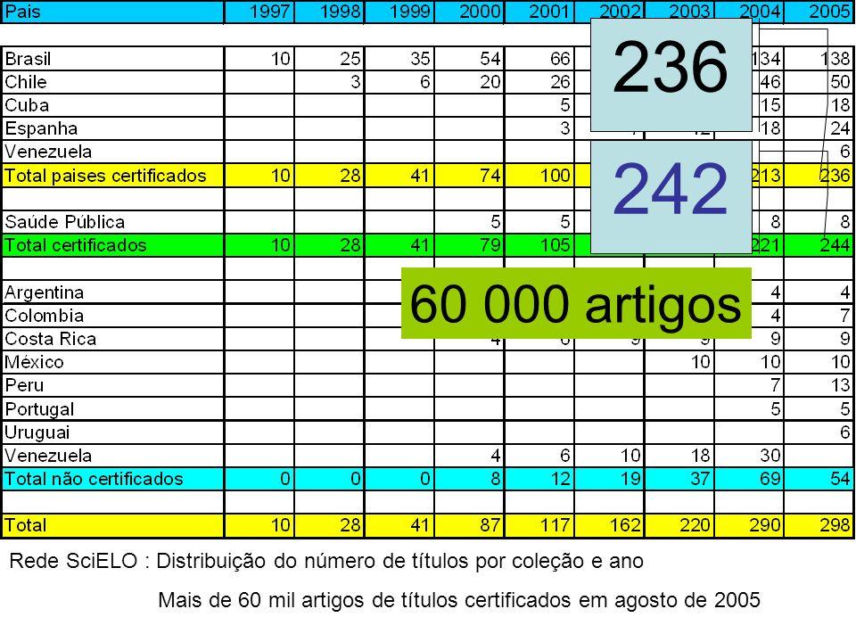 Rede SciELO : Distribuição do número de títulos por coleção e ano Mais de 60 mil artigos de títulos certificados em agosto de 2005 236 242 60 000 arti