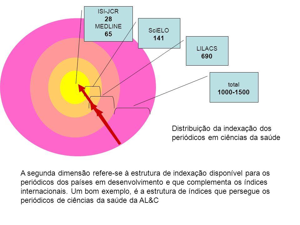 ISI-JCR 28 MEDLINE 65 SciELO 141 LILACS 690 total 1000-1500 A segunda dimensão refere-se à estrutura de indexação disponível para os periódicos dos pa