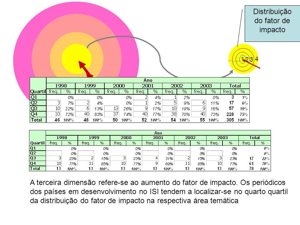 ………. 4 …… 3 … 2 1 Distribuição do fator de impacto A terceira dimensão refere-se ao aumento do fator de impacto. Os periódicos dos países em desenvolv