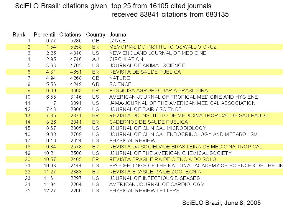 SciELO Brasil: citations given, top 25 from 16105 cited journals received 83841 citations from 683135 SciELO Brazil, June 8, 2005