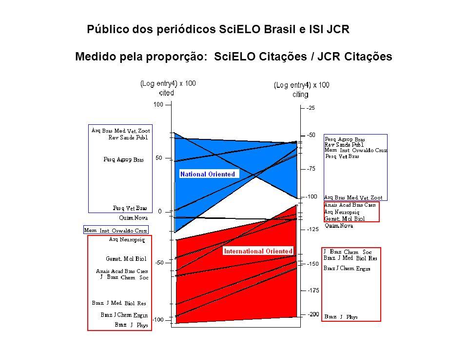 Público dos periódicos SciELO Brasil e ISI JCR Medido pela proporção: SciELO Citações / JCR Citações