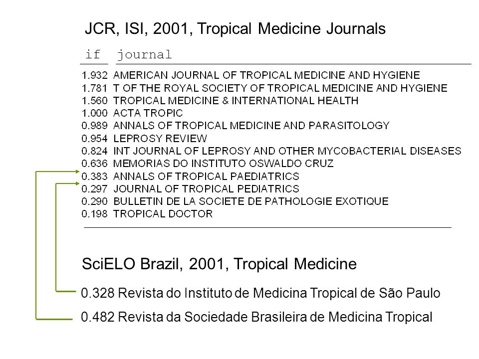JCR, ISI, 2001, Tropical Medicine Journals ifjournal SciELO Brazil, 2001, Tropical Medicine 0.482 Revista da Sociedade Brasileira de Medicina Tropical 0.328 Revista do Instituto de Medicina Tropical de São Paulo
