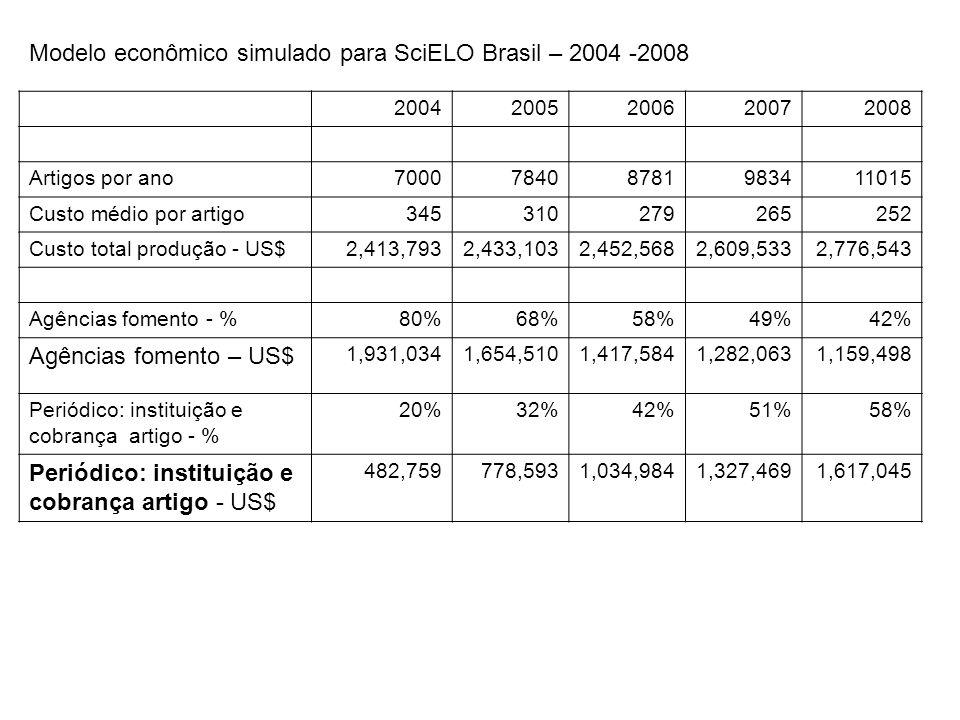 Modelo econômico simulado para SciELO Brasil – 2004 -2008 20042005200620072008 Artigos por ano700078408781983411015 Custo médio por artigo345310279265