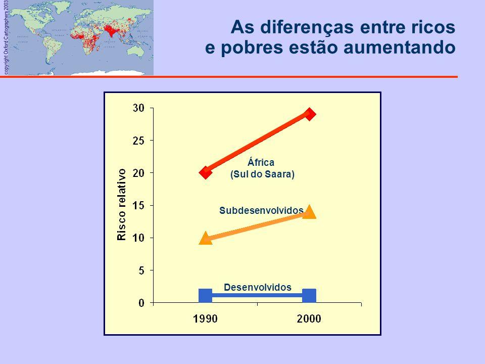copyright Oxford Cartographers 2003 Desenvolvidos África (Sul do Saara) Subdesenvolvidos As diferenças entre ricos e pobres estão aumentando