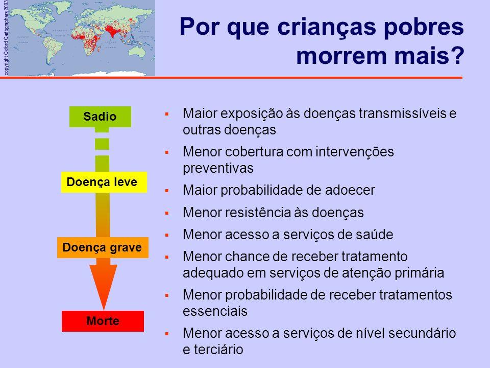 copyright Oxford Cartographers 2003 Por que crianças pobres morrem mais? Sadio Doença leve Doença grave Morte Maior exposição às doenças transmissívei