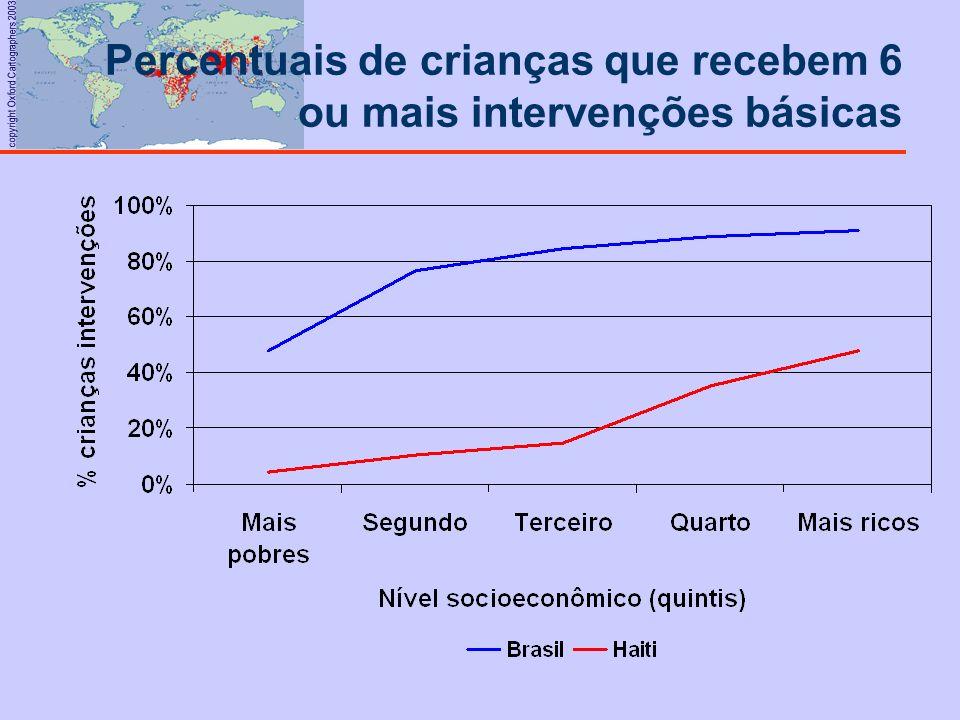 copyright Oxford Cartographers 2003 Percentuais de crianças que recebem 6 ou mais intervenções básicas