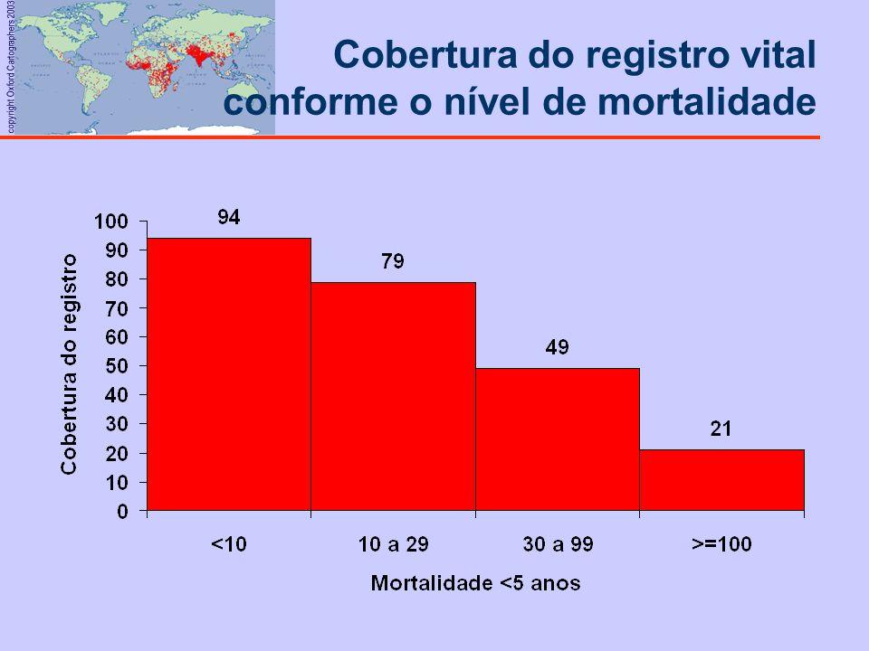 copyright Oxford Cartographers 2003 Cobertura do registro vital conforme o nível de mortalidade