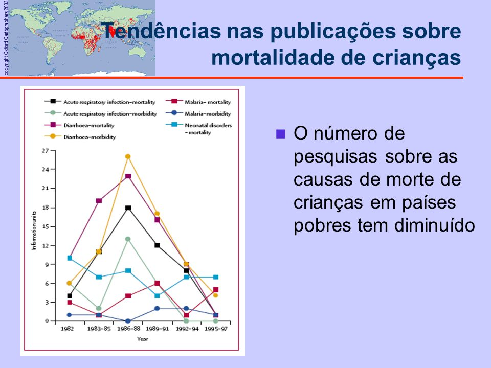 copyright Oxford Cartographers 2003 Tendências nas publicações sobre mortalidade de crianças O número de pesquisas sobre as causas de morte de criança