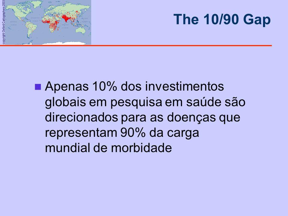 copyright Oxford Cartographers 2003 Apenas 10% dos investimentos globais em pesquisa em saúde são direcionados para as doenças que representam 90% da