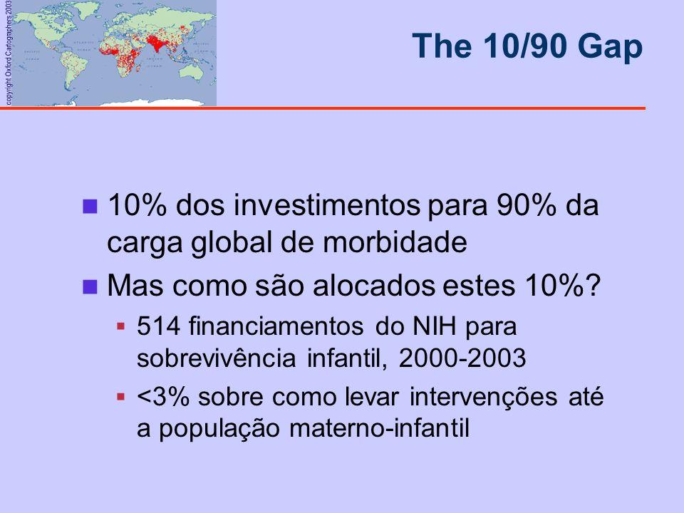 copyright Oxford Cartographers 2003 10% dos investimentos para 90% da carga global de morbidade Mas como são alocados estes 10%? 514 financiamentos do