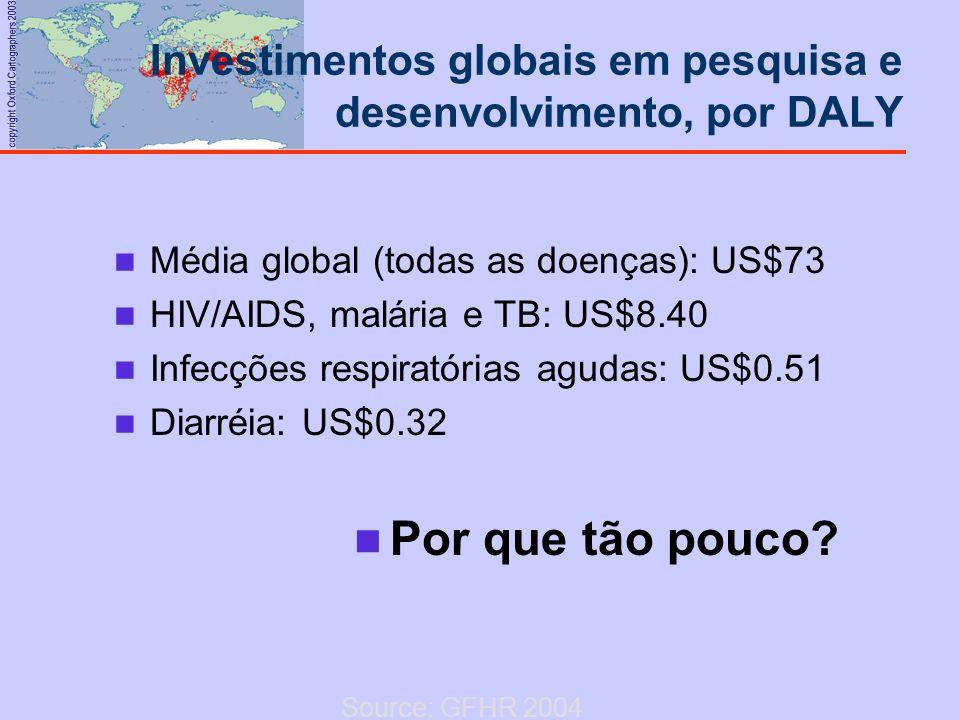 copyright Oxford Cartographers 2003 Média global (todas as doenças): US$73 HIV/AIDS, malária e TB: US$8.40 Infecções respiratórias agudas: US$0.51 Dia