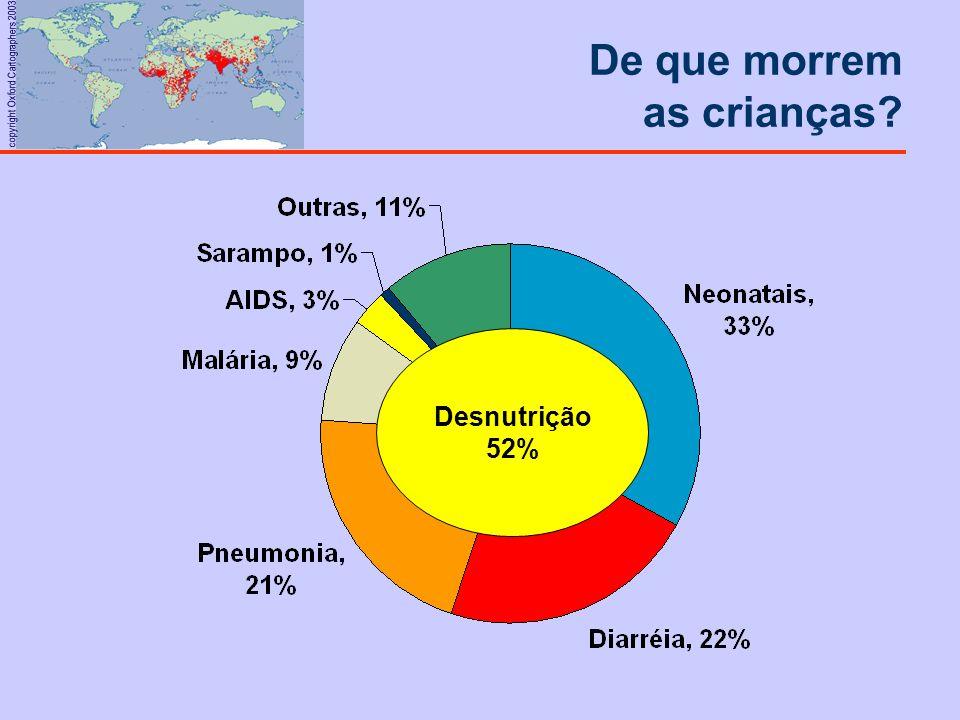 copyright Oxford Cartographers 2003 De que morrem as crianças? Desnutrição 52%