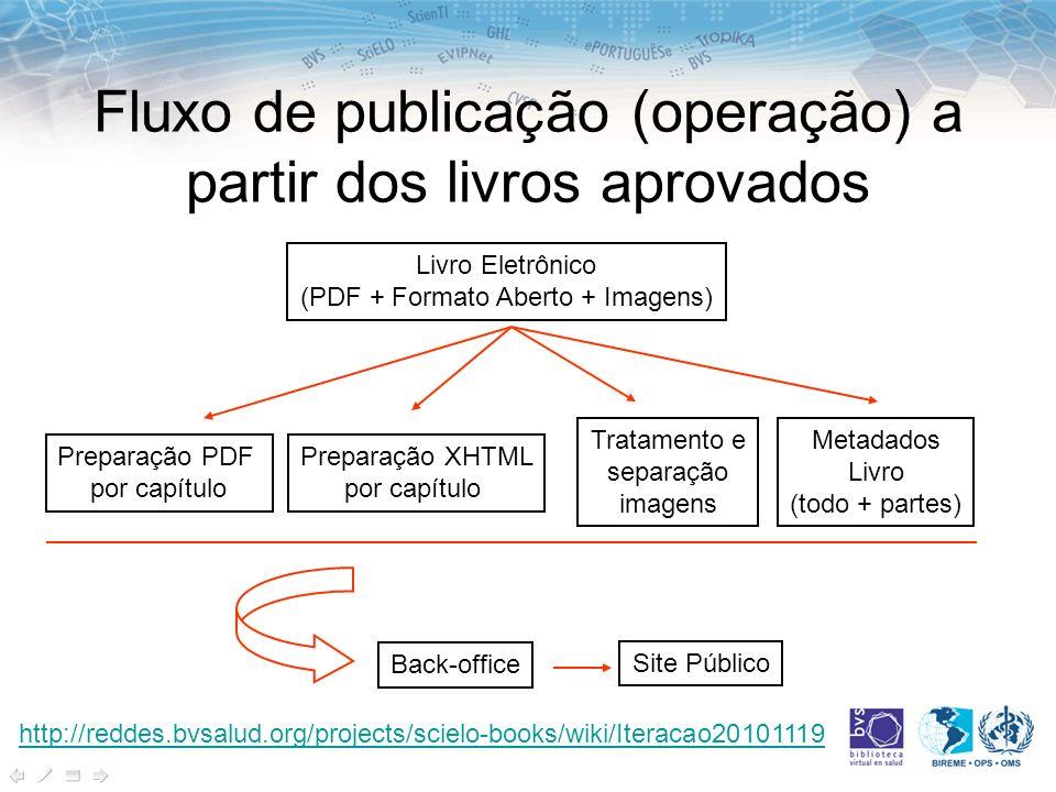 Fluxo de publicação (operação) a partir dos livros aprovados Livro Eletrônico (PDF + Formato Aberto + Imagens) Preparação PDF por capítulo Preparação