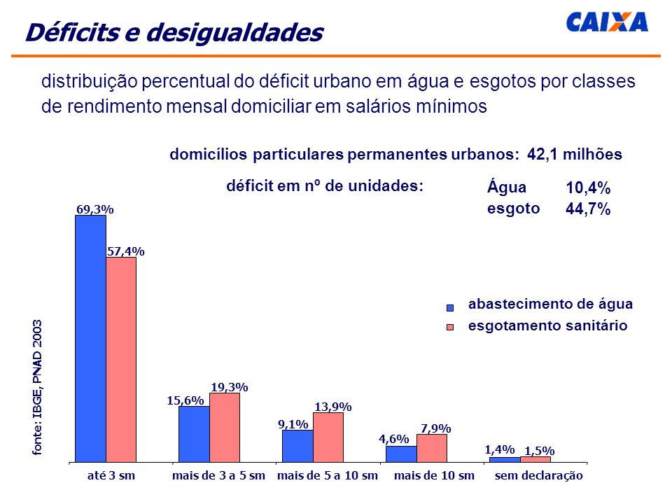 Déficits e desigualdades distribuição percentual do déficit urbano em água e esgotos por classes de rendimento mensal domiciliar em salários mínimos Água esgoto 10,4% 44,7% domicílios particulares permanentes urbanos: 42,1 milhões déficit em nº de unidades: 69,3% 15,6% 9,1% 4,6% 1,4% 57,4% 19,3% 13,9% 7,9% 1,5% até 3 smmais de 3 a 5 smmais de 5 a 10 smmais de 10 smsem declaração fonte: IBGE, PNAD 2003 abastecimento de água esgotamento sanitário