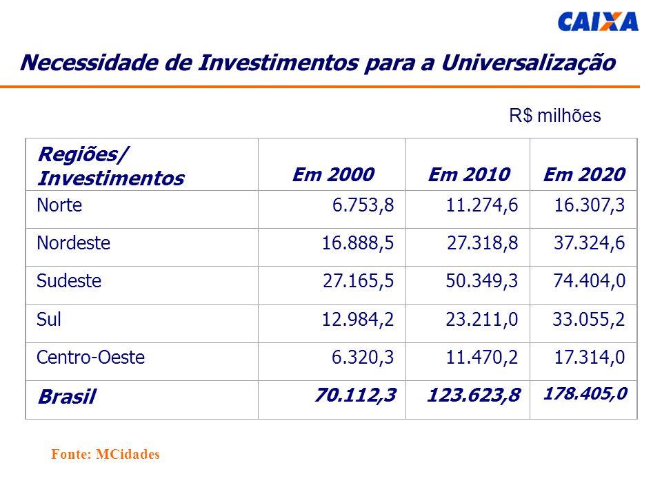 Necessidade de Investimentos para a Universalização Regiões/ Investimentos Em 2000Em 2010Em 2020 Norte6.753,811.274,616.307,3 Nordeste16.888,527.318,837.324,6 Sudeste27.165,550.349,374.404,0 Sul12.984,223.211,033.055,2 Centro-Oeste6.320,311.470,217.314,0 Brasil 70.112,3123.623,8 178.405,0 R$ milhões Fonte: MCidades