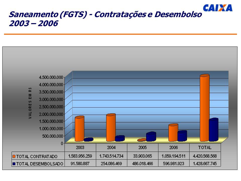 Saneamento (FGTS) - Contratações e Desembolso 2003 – 2006