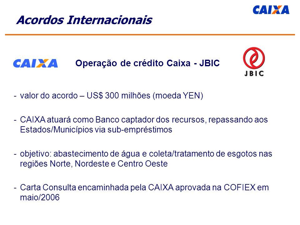 Operação de crédito Caixa - JBIC -valor do acordo – US$ 300 milhões (moeda YEN) -CAIXA atuará como Banco captador dos recursos, repassando aos Estados/Municípios via sub-empréstimos -objetivo: abastecimento de água e coleta/tratamento de esgotos nas regiões Norte, Nordeste e Centro Oeste -Carta Consulta encaminhada pela CAIXA aprovada na COFIEX em maio/2006 Acordos Internacionais