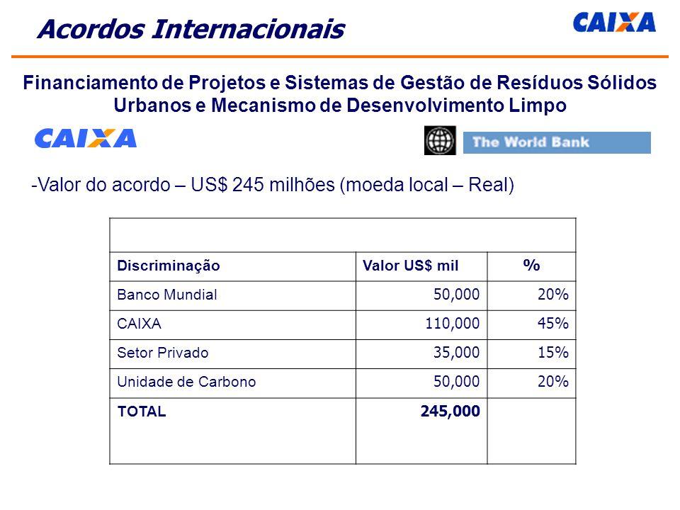 Financiamento de Projetos e Sistemas de Gestão de Resíduos Sólidos Urbanos e Mecanismo de Desenvolvimento Limpo -Valor do acordo – US$ 245 milhões (moeda local – Real) Acordos Internacionais DiscriminaçãoValor US$ mil% Banco Mundial50,00020% CAIXA110,00045% Setor Privado35,00015% Unidade de Carbono50,00020% TOTAL245,000