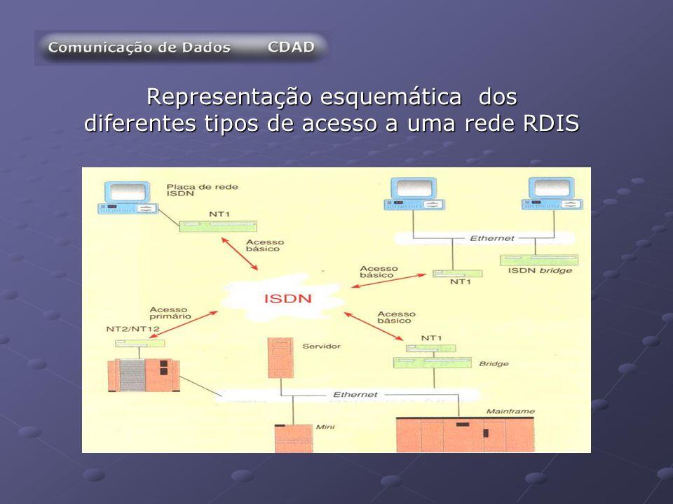 Trabalho realizado por: José Carlos Maia da SilvaNº 1010828 jcms@clix.pt José Emanuel Pina BastosNº 1000830 pina_emanuel@hotmail.com Disponivel on-line em: www.rdis.web.pt