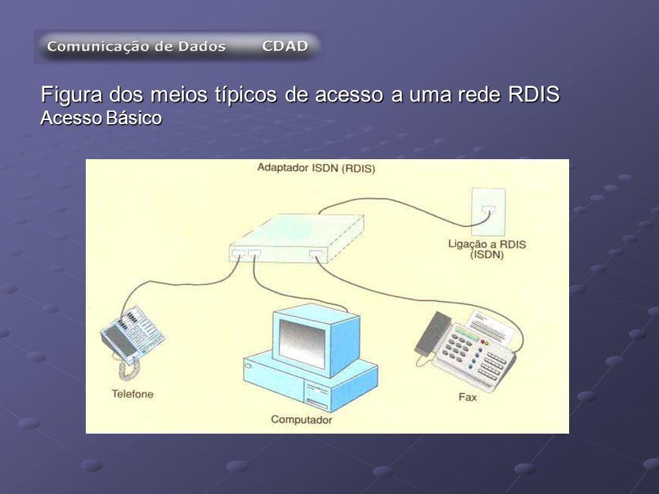 Figura dos meios típicos de acesso a uma rede RDIS Acesso Básico