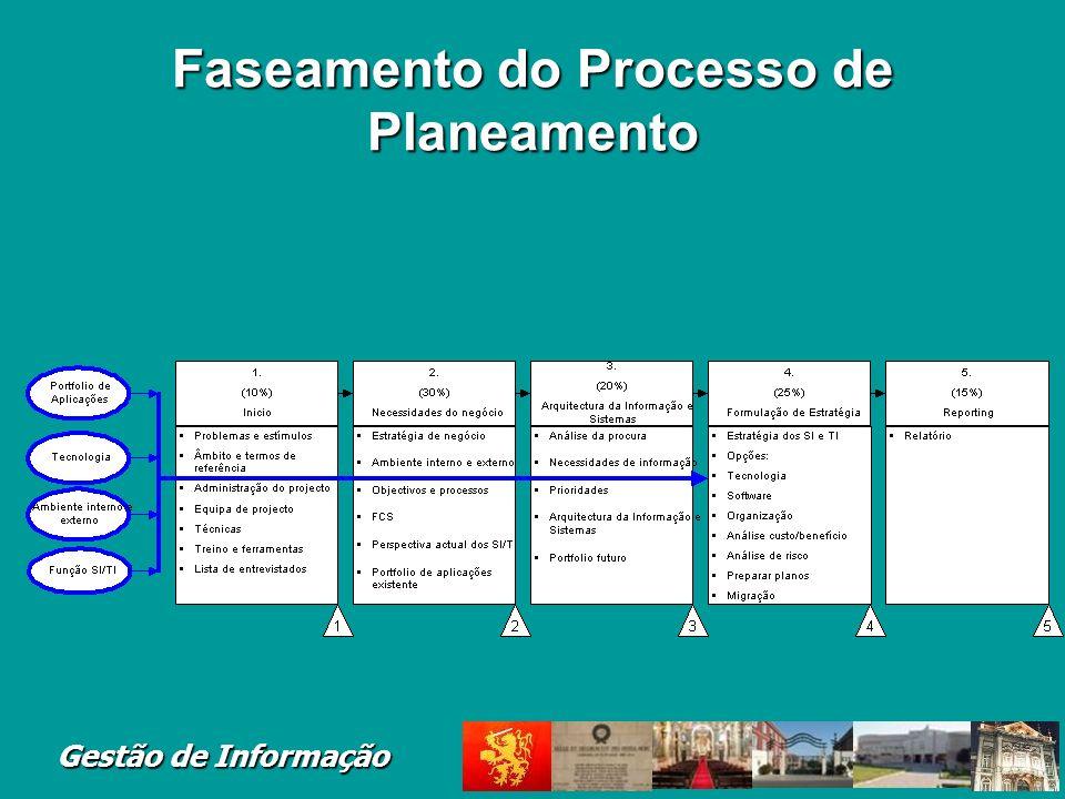 Gestão de Informação Faseamento do Processo de Planeamento
