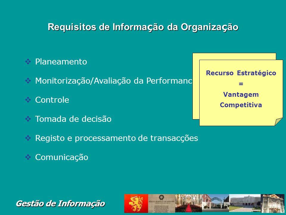 Gestão de Informação Requisitos de Informa ç ão da Organiza ç ão Planeamento Monitorização/Avaliação da Performance Controle Tomada de decisão Registo e processamento de transacções Comunicação Apoiar a Gestão Recurso Estratégico = Vantagem Competitiva