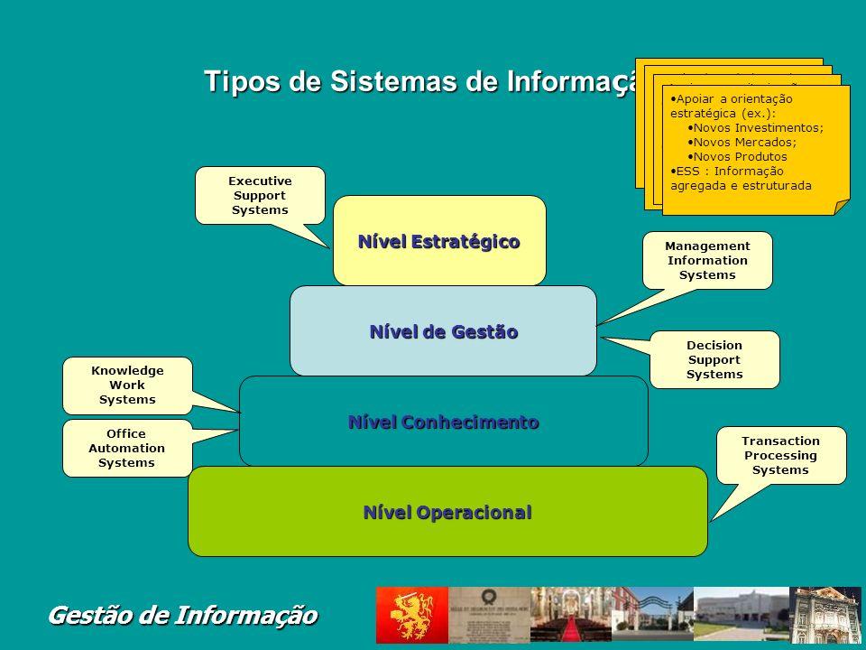 Gestão de Informação SI para apoio do Processo de Tomada de Decisão PlaneamentoEstratégico Planeamento Táctico e Controle de Gestão Planeamento e Cont