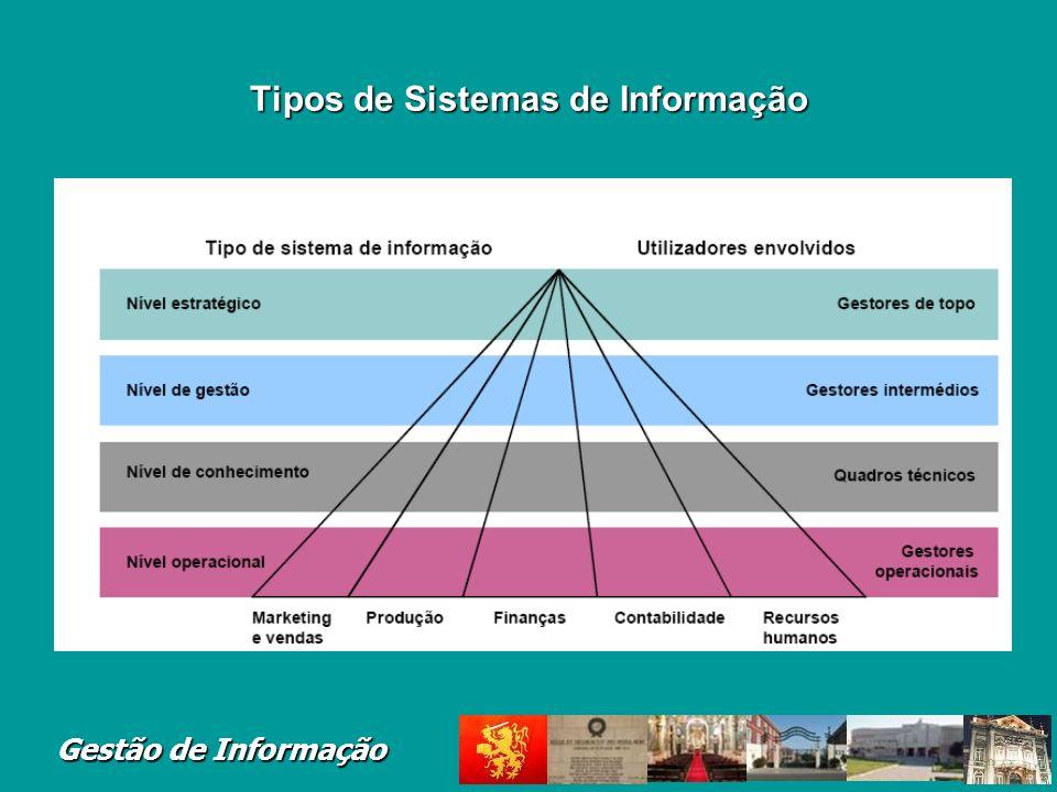 Gestão de Informação Tipos de Sistemas de Informa ç ão Nível Estratégico Nível de Gestão Nível Conhecimento Nível Operacional Executive Support System
