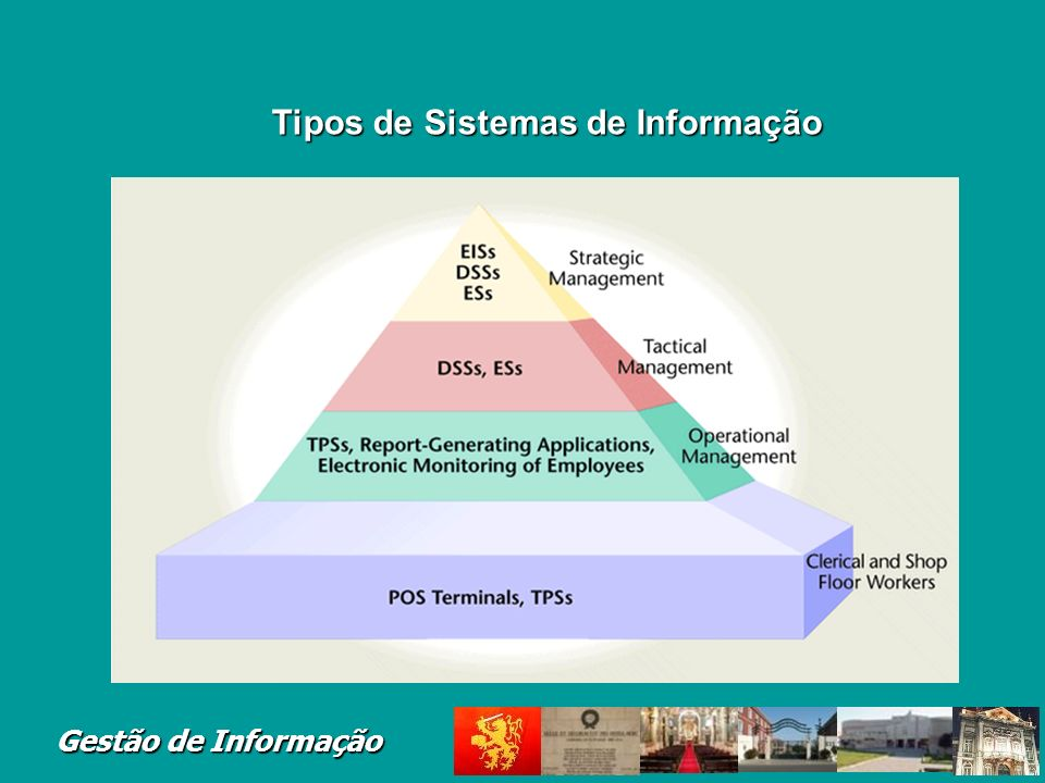 Gestão de Informação The Organizational Pyramid Tactical Management –Wide-ranging decisions within general directions handed down; how to do it decisi