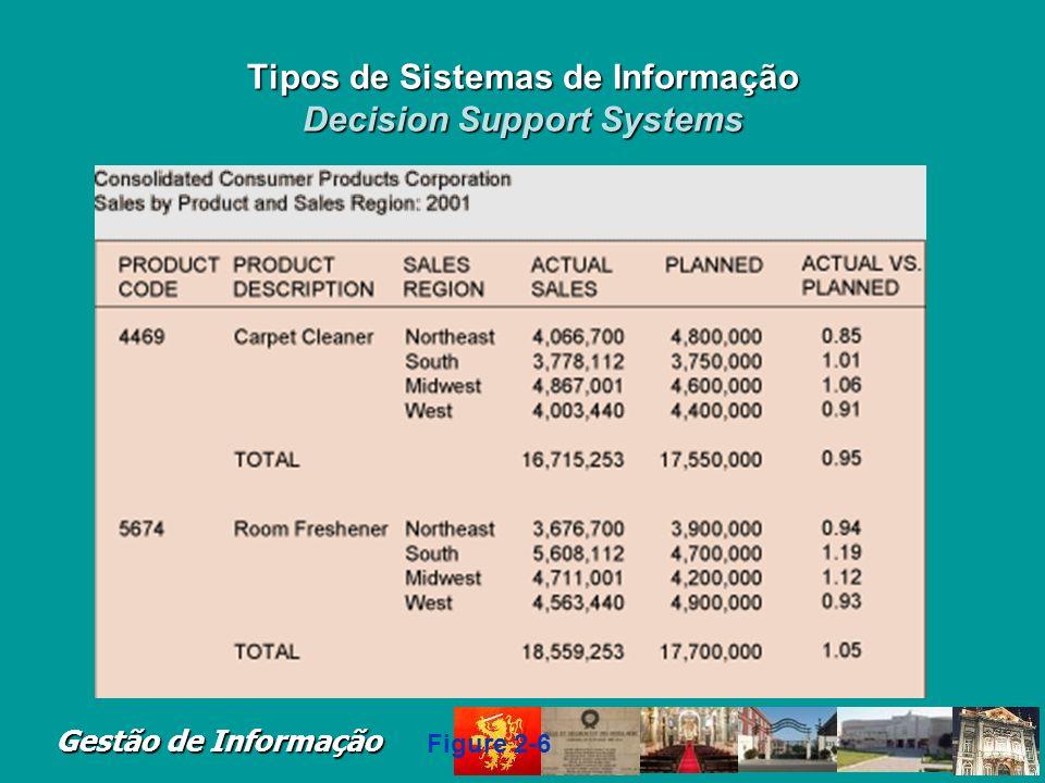 Gestão de Informação Tipos de Sistemas de Informa ç ão Decision Support Systems Modelo de melhores práticas; Obtenção de apoio especializado; Decision