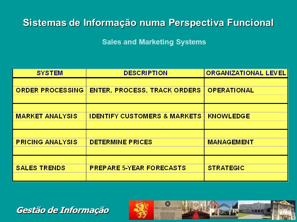 Gestão de Informação Major functions of systems: Sales management, market research, promotion, pricing, new products Major application systems: Sales