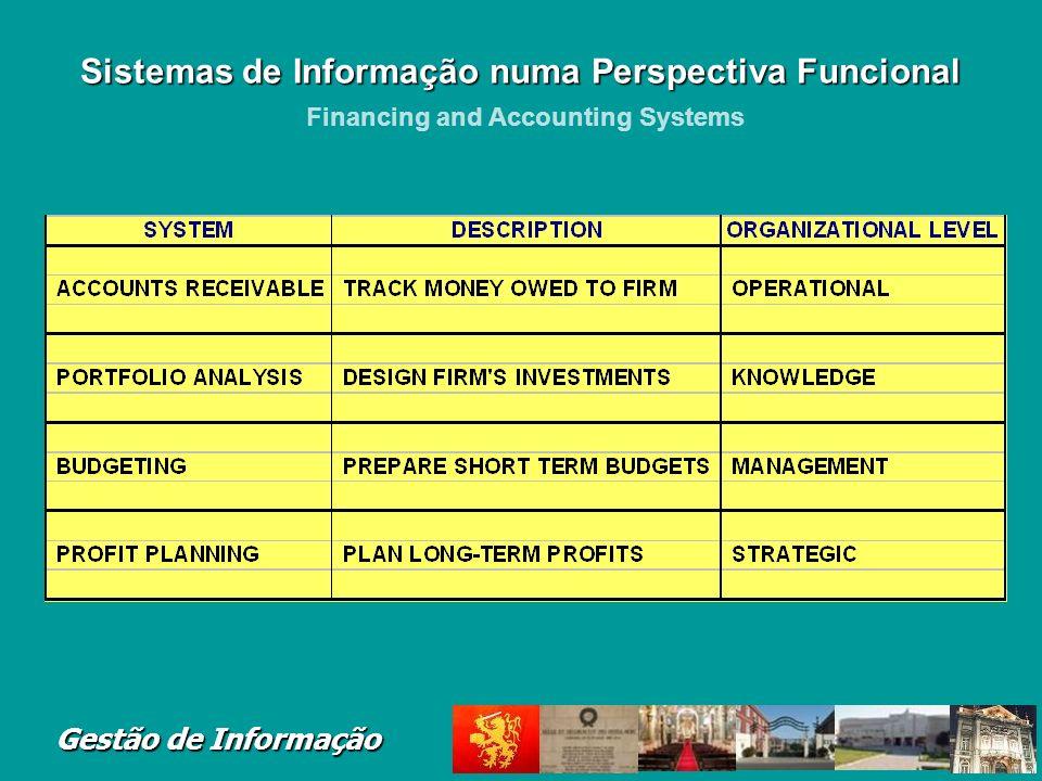 Gestão de Informação Major functions of systems: Budgeting, general ledger, billing, cost accounting Major application systems: General ledger, accoun