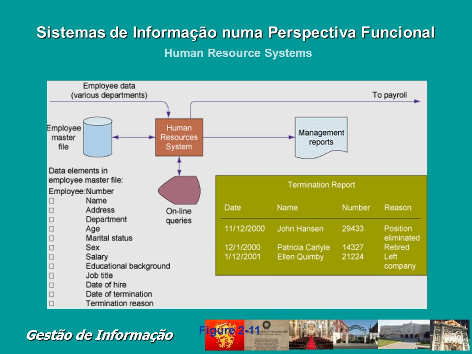 Gestão de Informação Human Resource Systems Sistemas de Informação numa Perspectiva Funcional