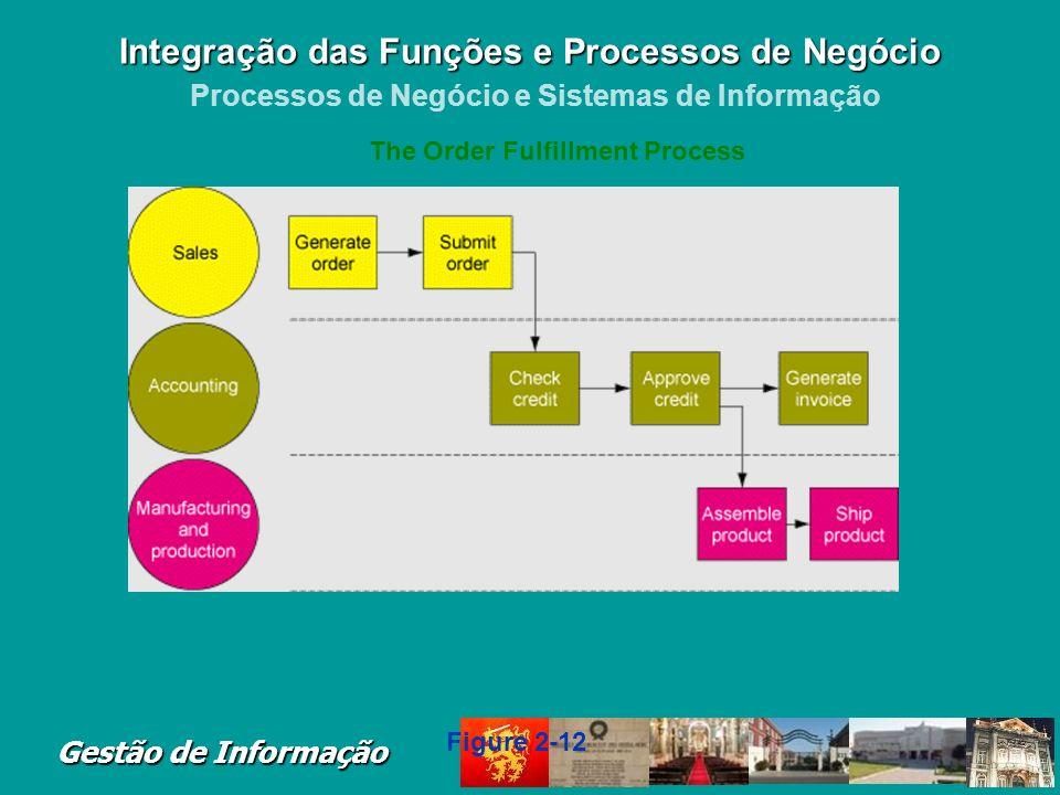 Gestão de Informação Cross-Functional Business Processes Transcend boundary between sales, marketing, manufacturing, and research and development Grou