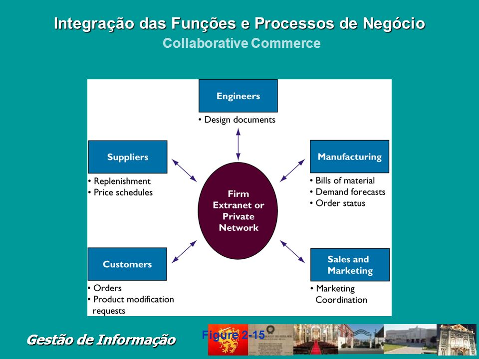 Gestão de Informação Uses digital technologies to enable multiple organizations to collaboratively design, develop, build, move, and manage products I