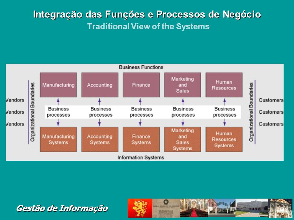 Gestão de Informação Within the business: There are functions, each having its uses of information systems Outside the organizations boundaries: There