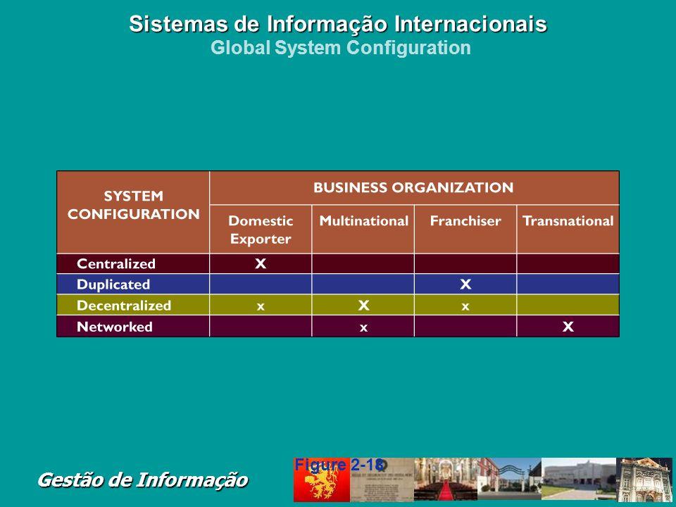 Gestão de Informação Four types of system configuration: Centralized Systems Duplicated Systems Decentralized Systems Networked Systems Sistemas de In