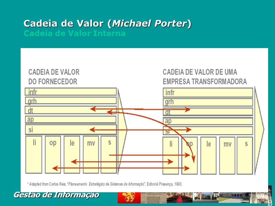 67 Gestão de Informação Cadeia de Valor (Michael Porter) Cadeia de Valor (Michael Porter) Cadeia de Valor Interna
