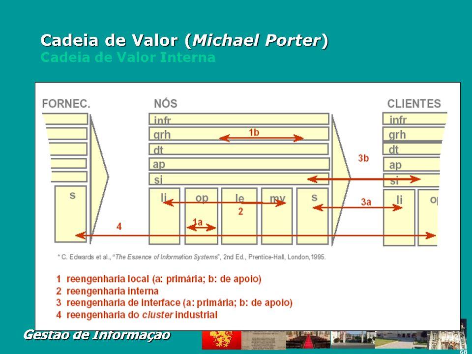 68 Gestão de Informação Cadeia de Valor (Michael Porter) Cadeia de Valor (Michael Porter) Cadeia de Valor Interna