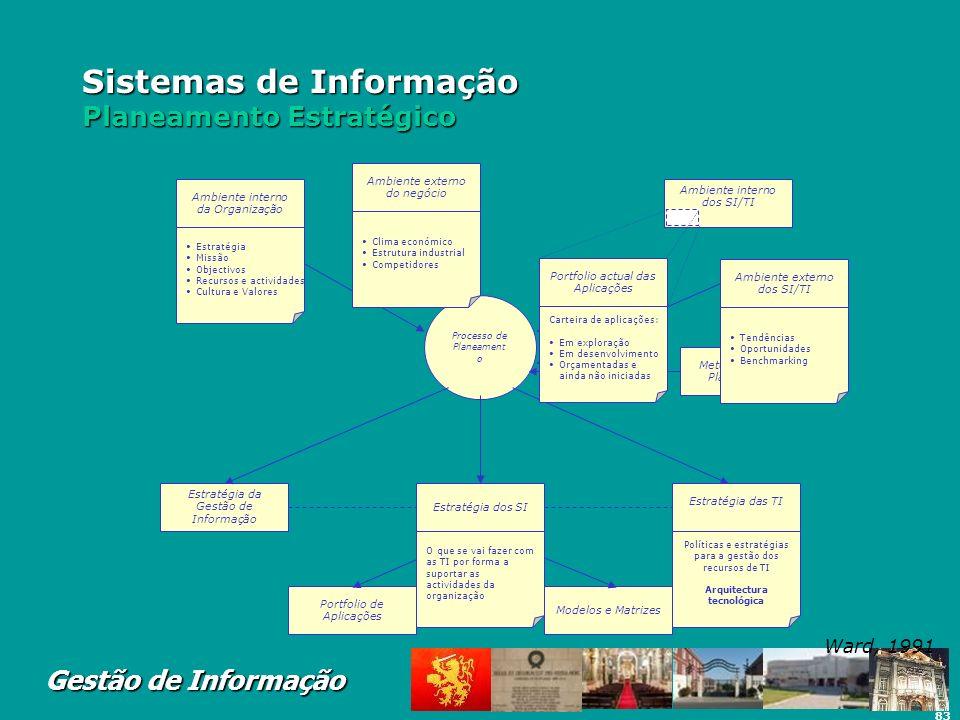 83 Gestão de Informação Sistemas de Informação Planeamento Estratégico Processo de Planeament o Estratégia da Gestão de Informação Estratégia dos SI E