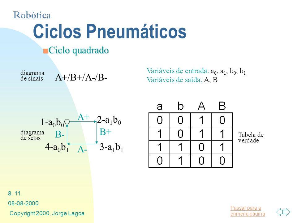 Passar para a primeira página Robótica 08-08-2000 Copyright 2000, Jorge Lagoa 8. 11. Ciclo quadradoCiclo quadrado Ciclos Pneumáticos A+/B+/A-/B- diagr