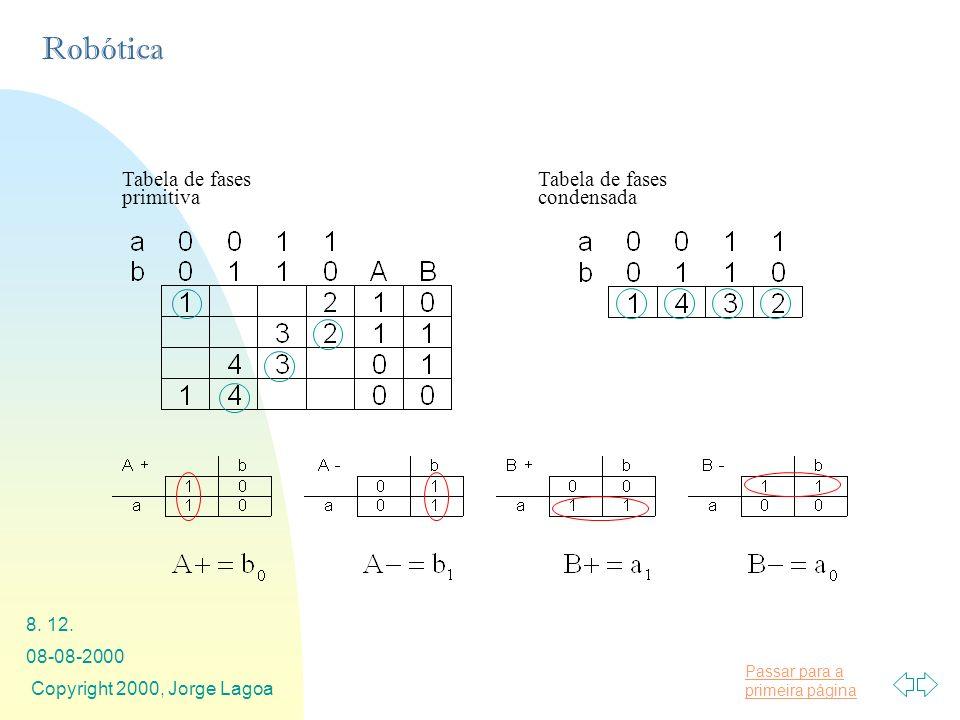 Passar para a primeira página Robótica 08-08-2000 Copyright 2000, Jorge Lagoa 8. 12. Tabela de fases primitiva Tabela de fases condensada