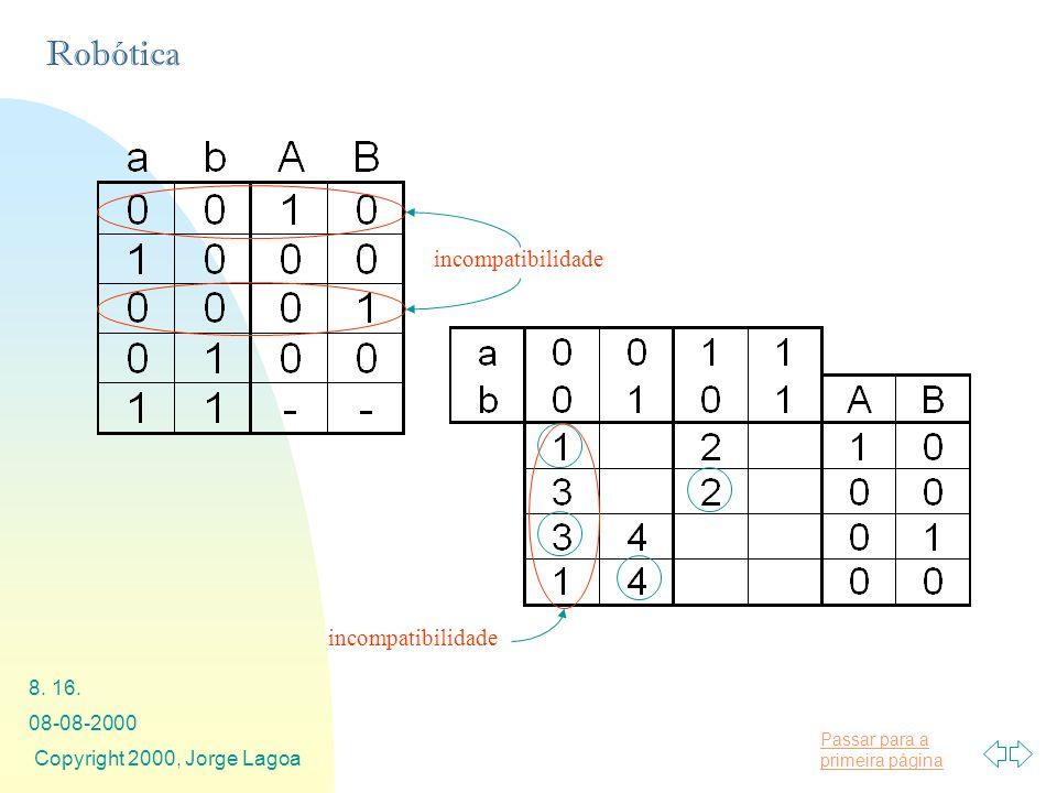 Passar para a primeira página Robótica 08-08-2000 Copyright 2000, Jorge Lagoa 8. 16. incompatibilidade