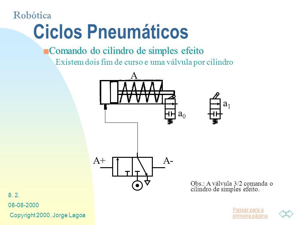 Passar para a primeira página Robótica 08-08-2000 Copyright 2000, Jorge Lagoa 8. 2. Ciclos Pneumáticos Comando do cilindro de simples efeitoComando do