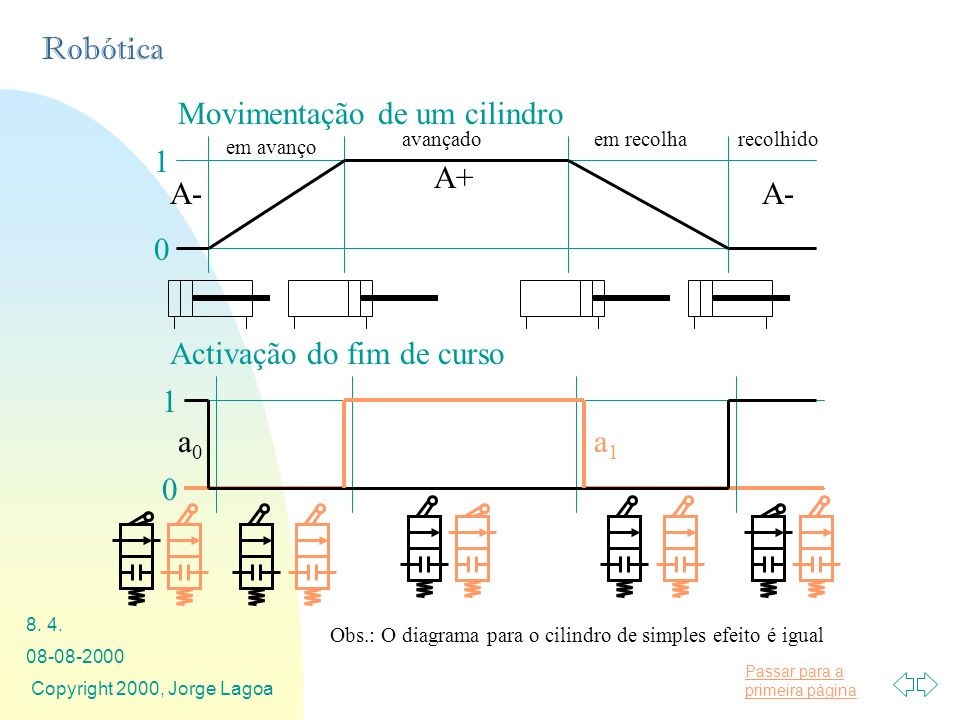 Passar para a primeira página Robótica 08-08-2000 Copyright 2000, Jorge Lagoa 8. 4. Movimentação de um cilindro Activação do fim de curso A+ A- em ava