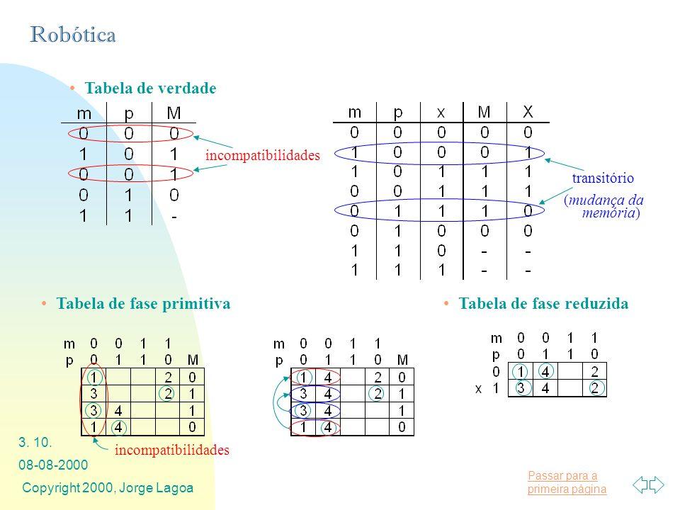 Passar para a primeira página Robótica 08-08-2000 Copyright 2000, Jorge Lagoa 3. 10. Tabela de verdade incompatibilidades transitório (mudança da memó